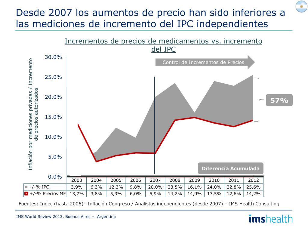 Evolución y Perspectivas para  Latino América y Argentina