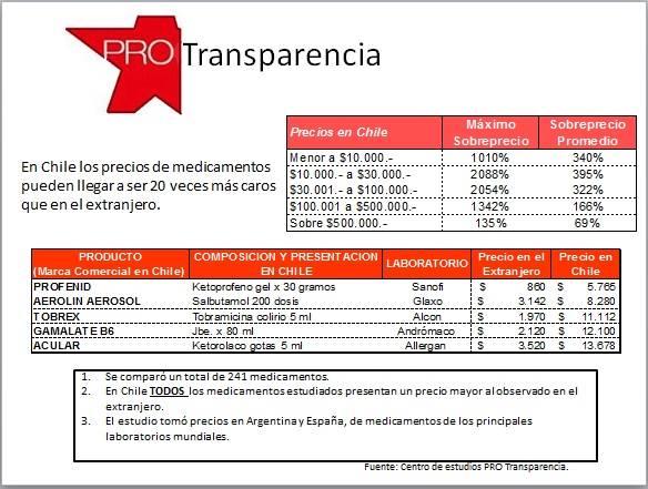 Cuadro precios Chile