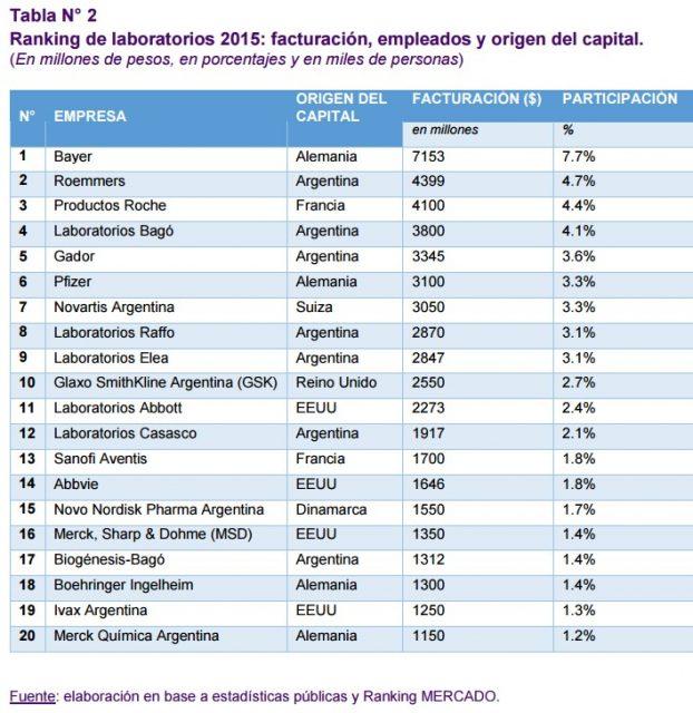 KPMG gets its data in a twist in Argentina | Pharmabiz