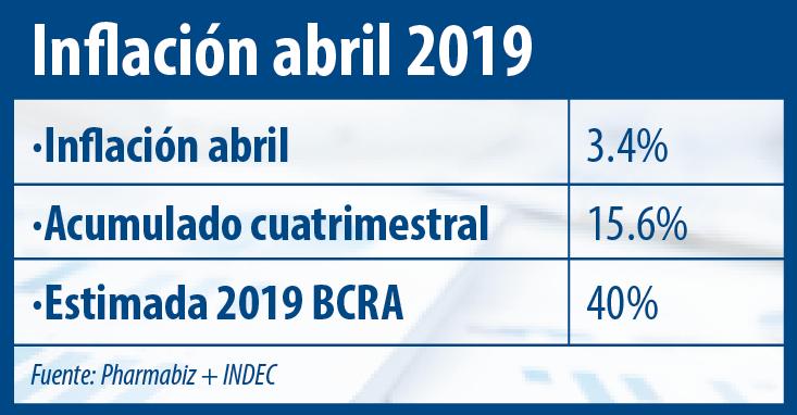 Inflacion Abril 2019