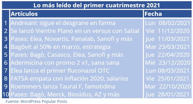 lo-mas-leido-abril-2021