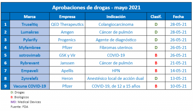 infografia-fda-mayo-2021